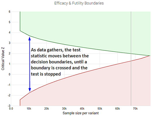 Decision boundaries of a sequential A/B test