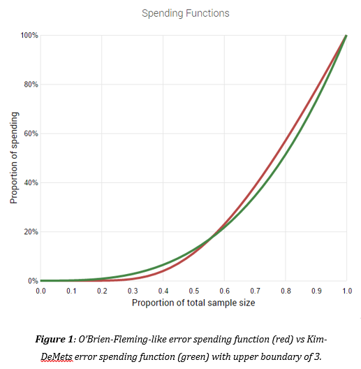 Alpha & Beta Spending Functions