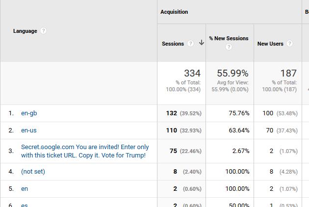 Google Analytics Language Spam example of Secret.ɢoogle.com You are invited!