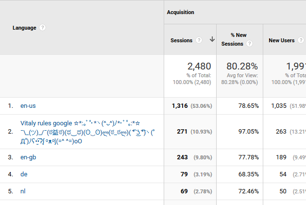 google-liar ru traffic in Google Analytics - What is It And