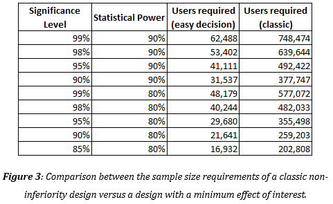 Sample size for a clinical trial tutorial in excel | xlstat.