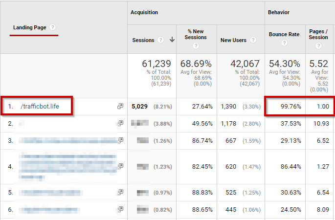 Google Analytics Lifehacker Spam